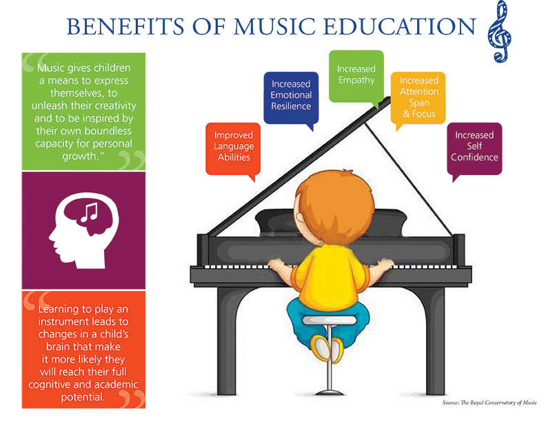 Benefits of Musical Education